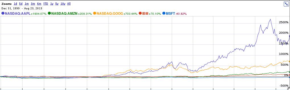 Comparacion Microsoft - Estrellas 2000