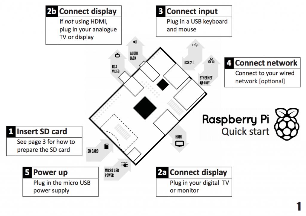 Raspberry Pi esquema